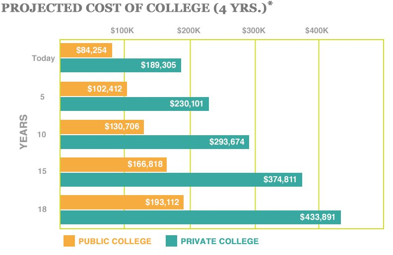 "2015 Projected Cost of College 4 years Source: The College Board, ""Trends in College Pricing,"" 2015"