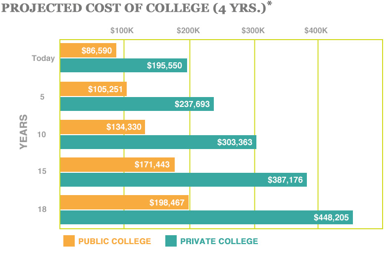 """2016 Projected Cost of College 4 years Source: The College Board, """"Trends in College Pricing,"""" 2016"""
